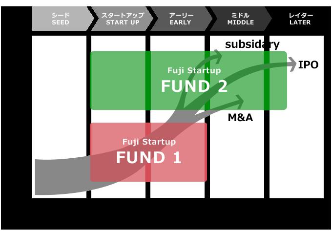 投資ターゲットグラフ